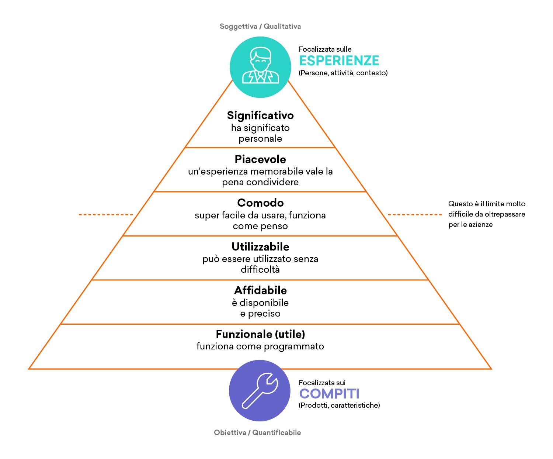 UX-Pyramid.png