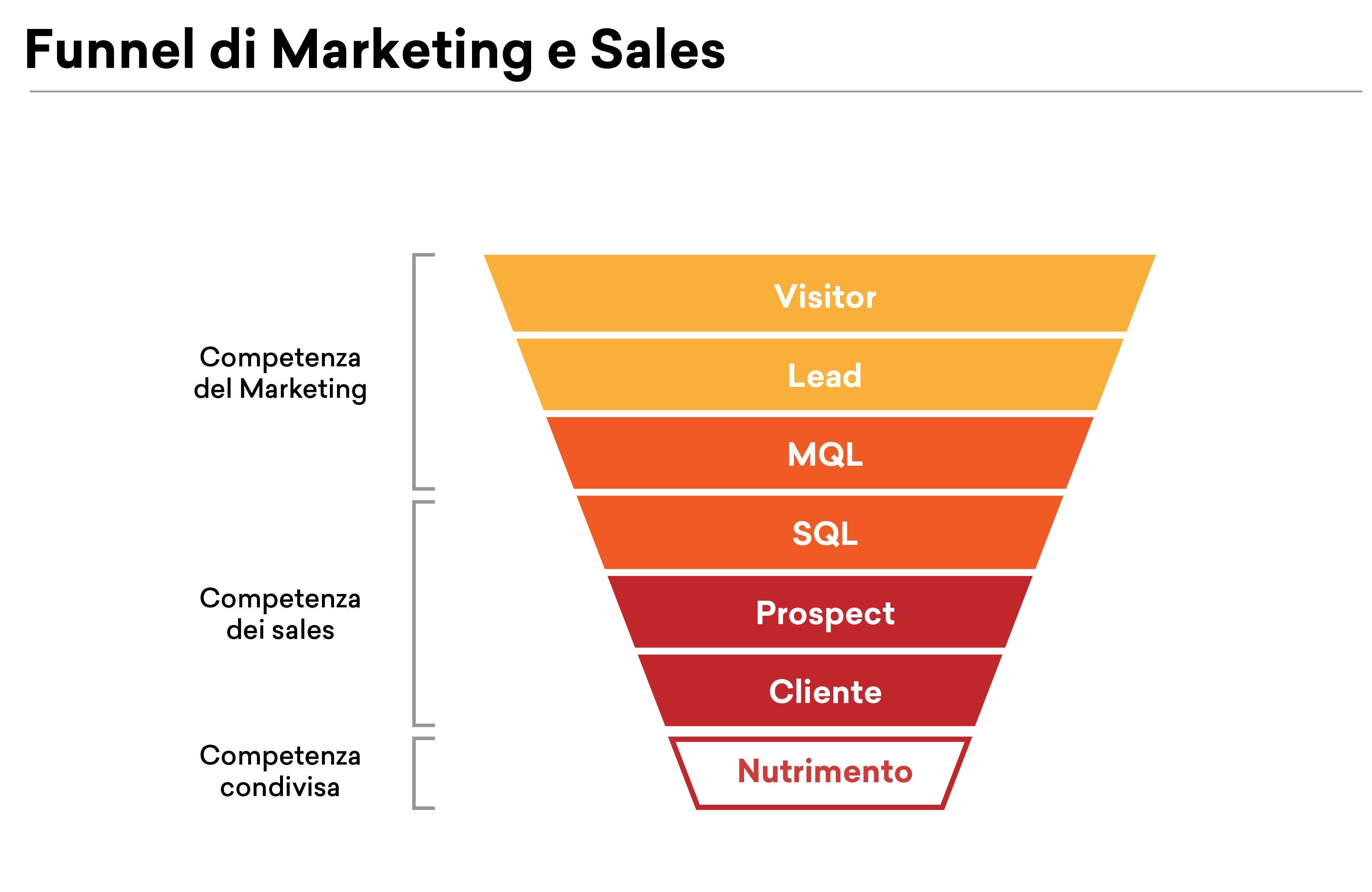 _funnel-di-marketing.jpg