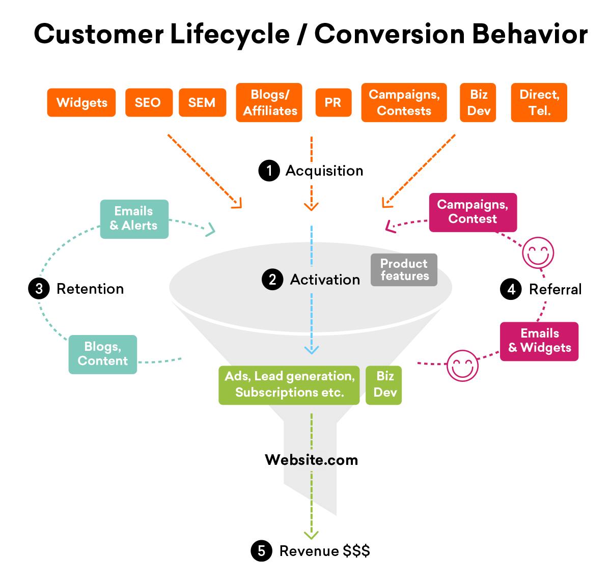 customer-lifecycle-grafico.png