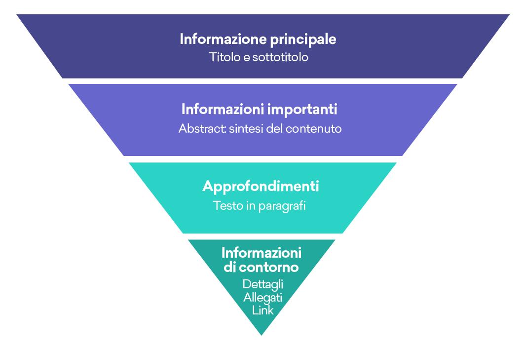 metodo-piramide-invertita.png