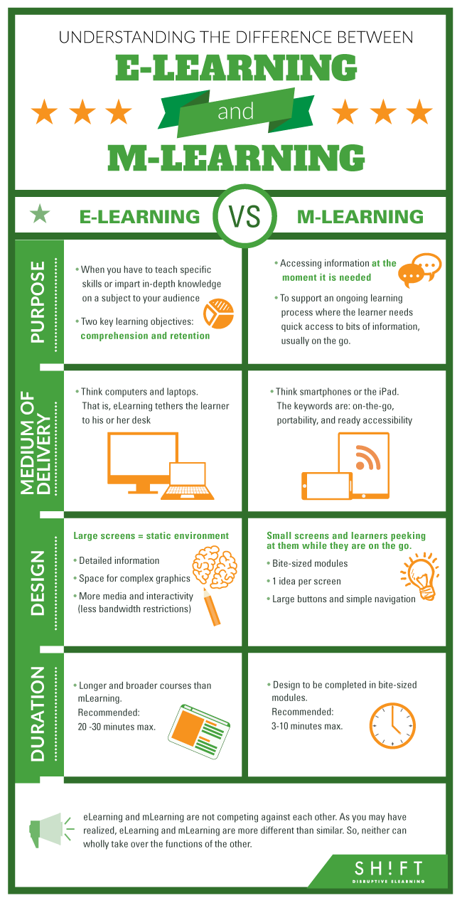 Distance learning vs traditional learning essay