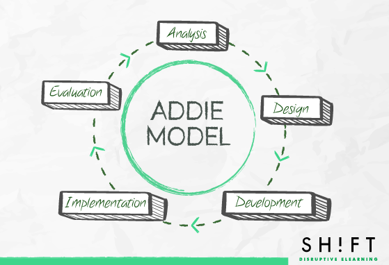 A Quick Overview Of Four Instructional Design Models