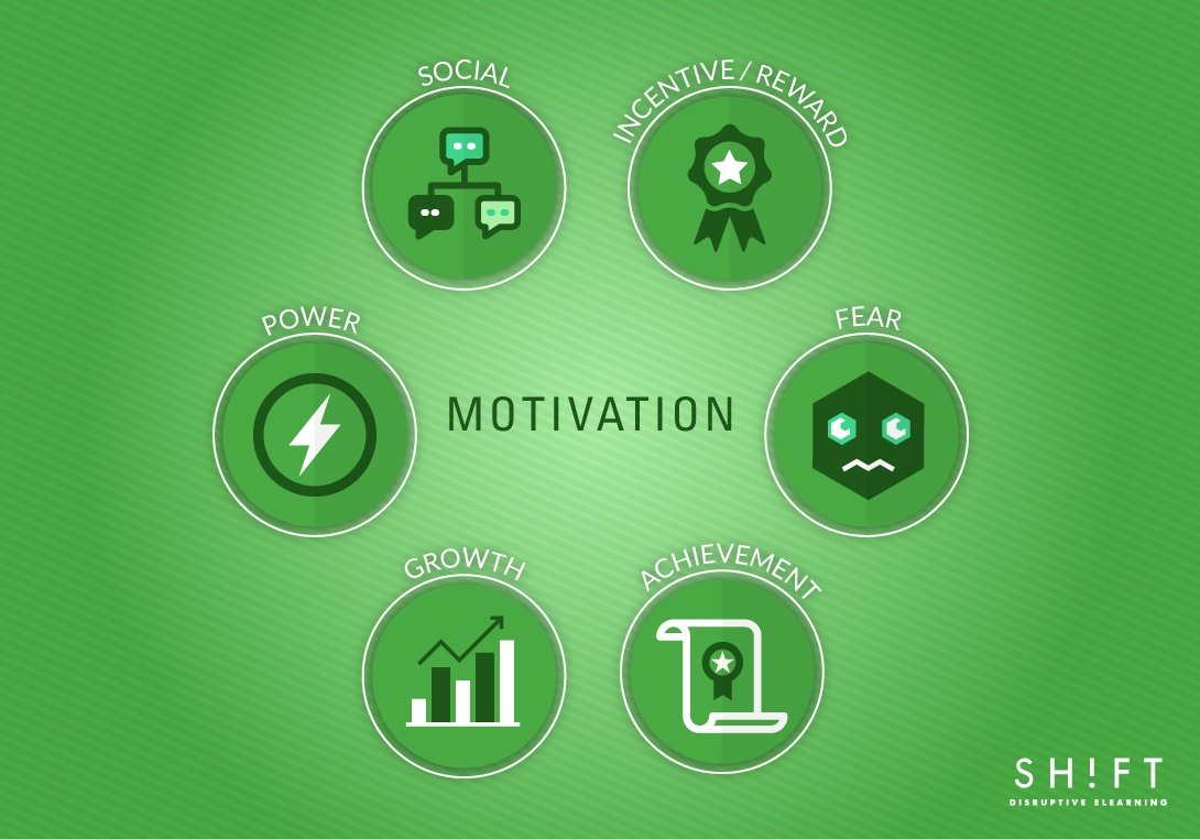 sources of motivation for the corporate elearner