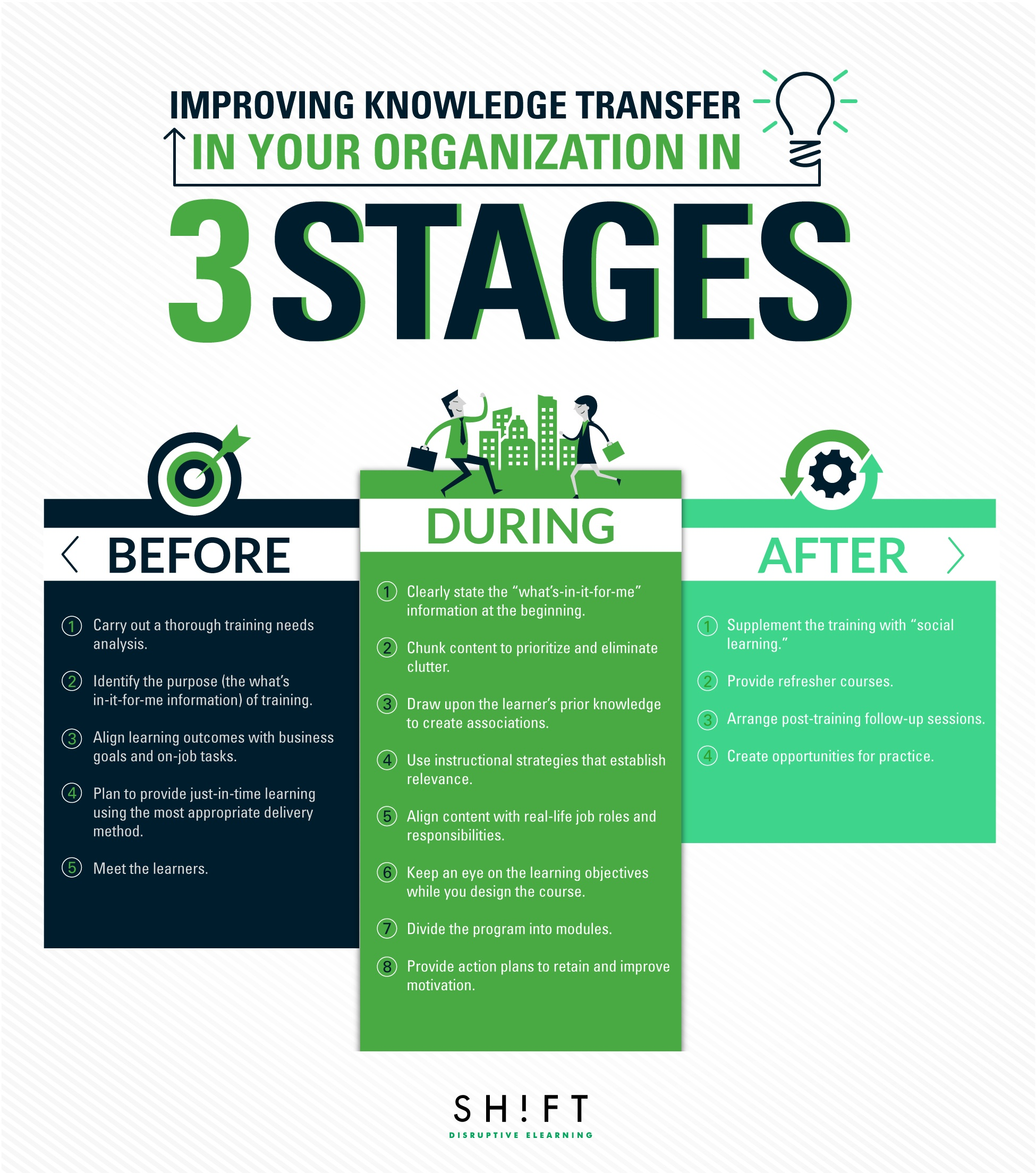 Before, During, and After Training: Improving Knowledge Transfer in