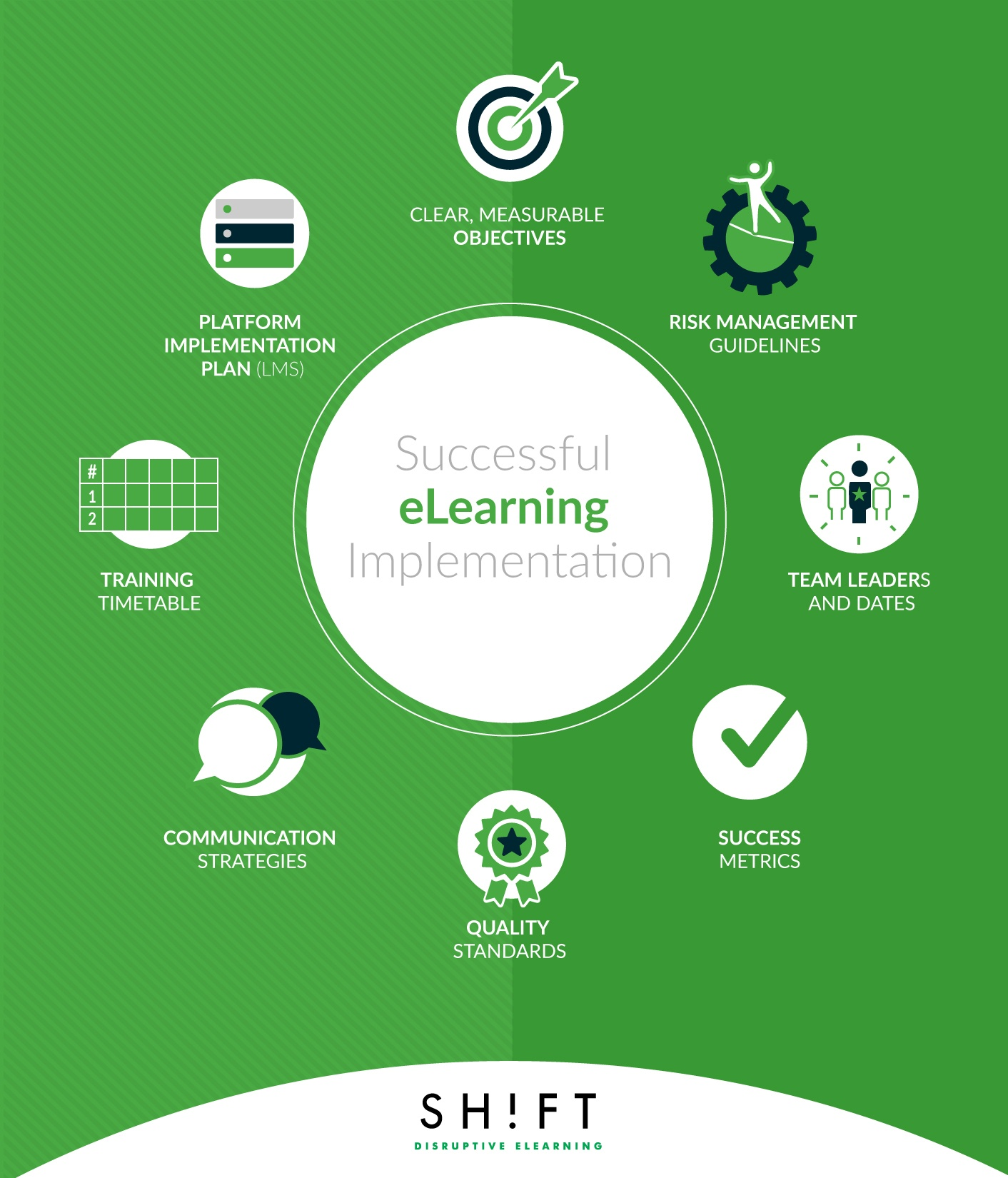 7 factors for ensuring a successful elearning implementation