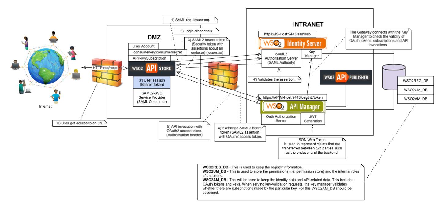 wso2torial wso2 api manager wso2 identity server and dmz
