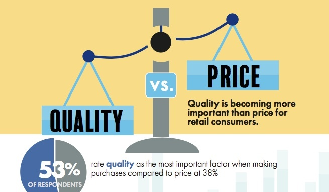 Quality More Important to Consumers than Price as Influence of Discounts on Purchase Decisions Declines