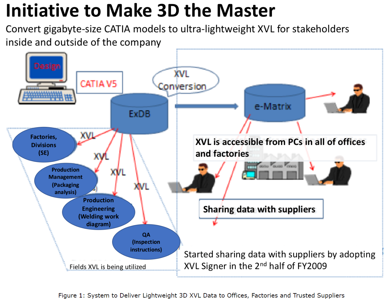 Diagram of system that delivers lightweight 3D XVL data offices, factories, and trusted suppliers.