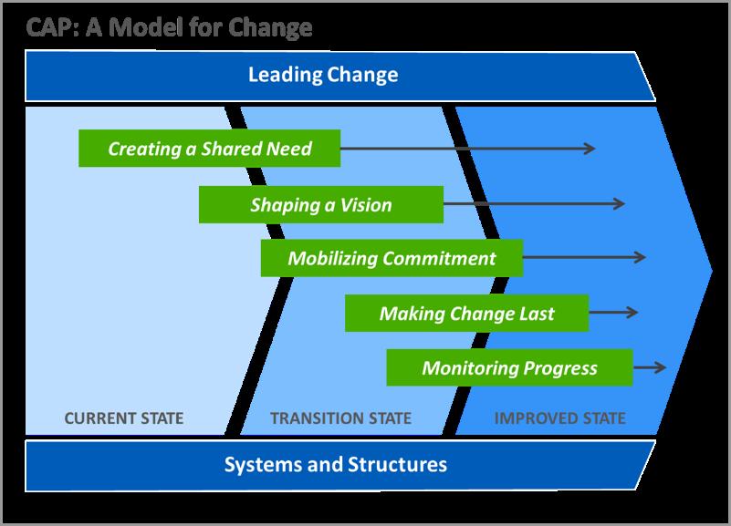 CAP Model for Change