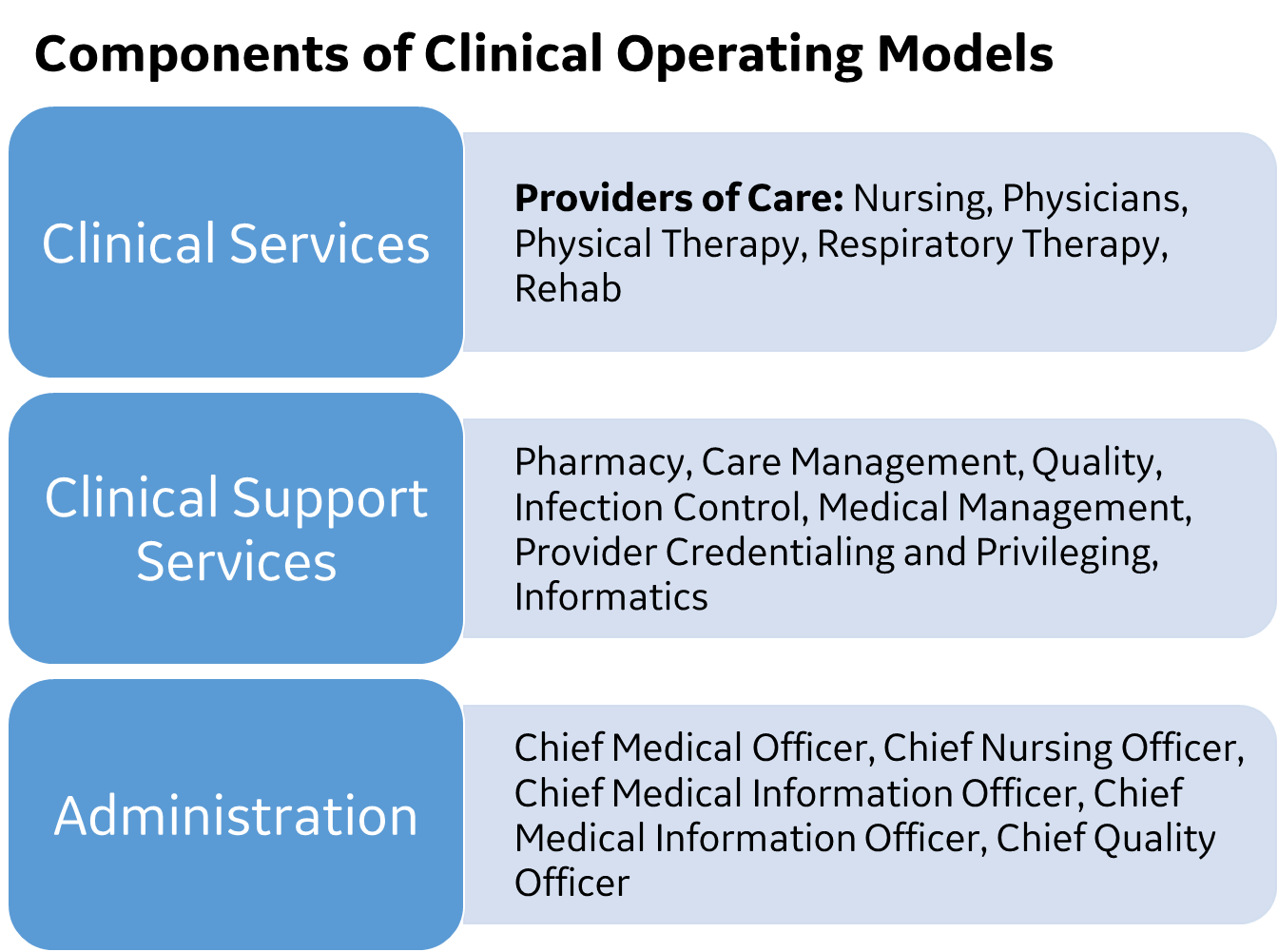 Clinical Operating Model.png