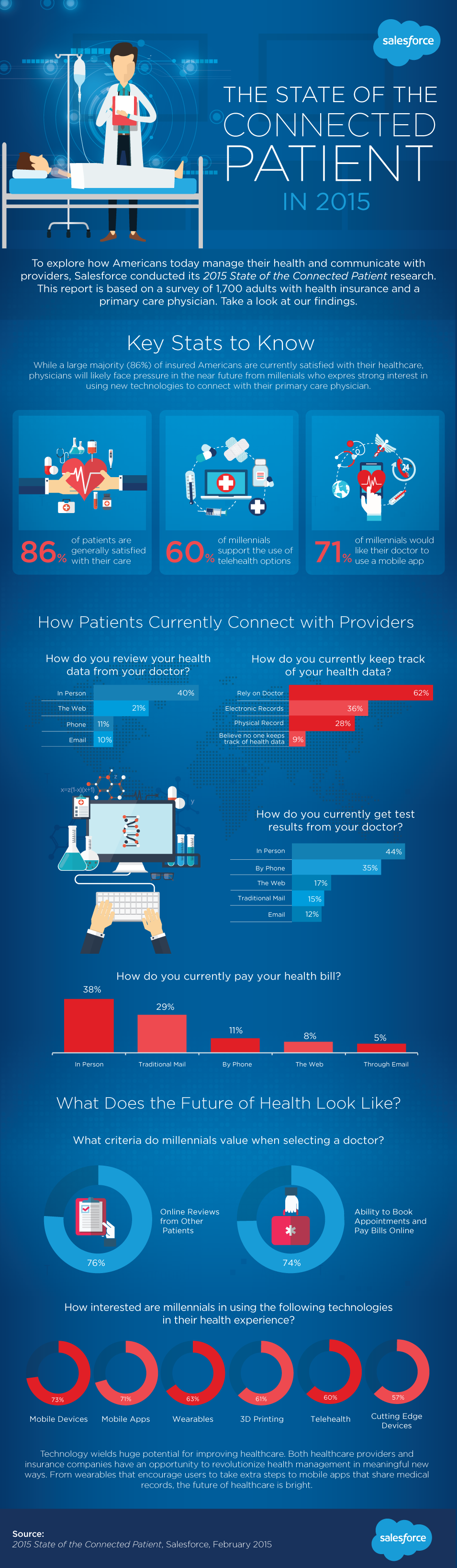 Connected Patient, Infographic
