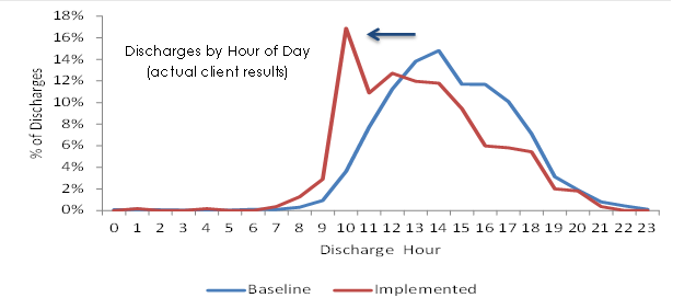 Discharge_line_graph.png
