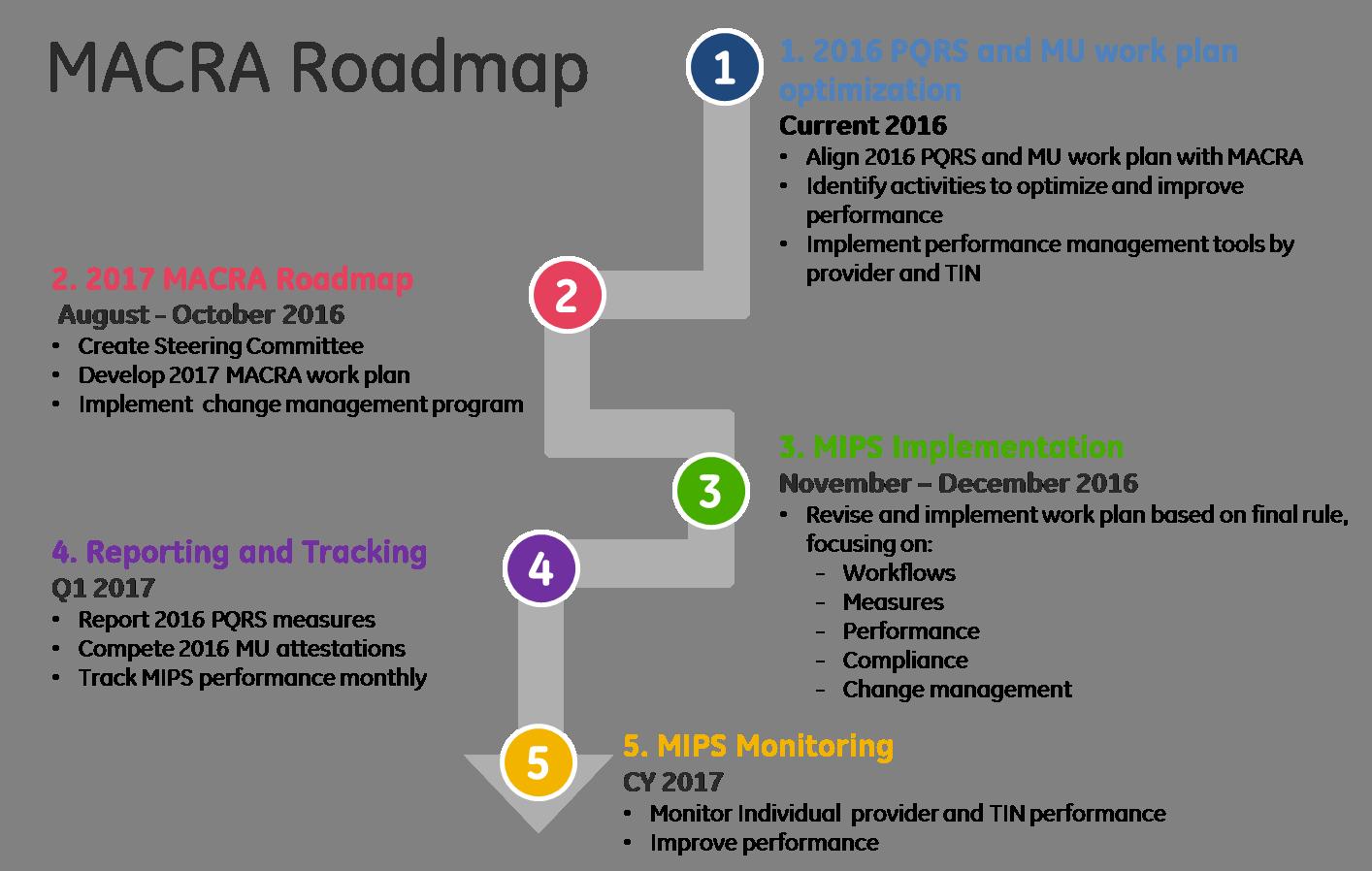 MACRA_Roadmap.png