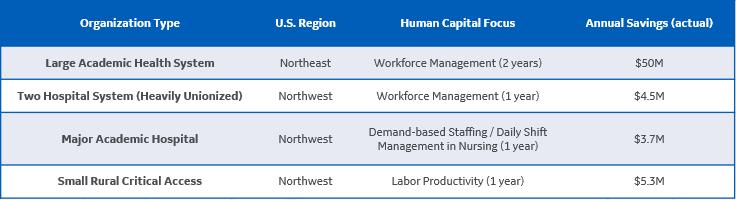 Workforce Management Table