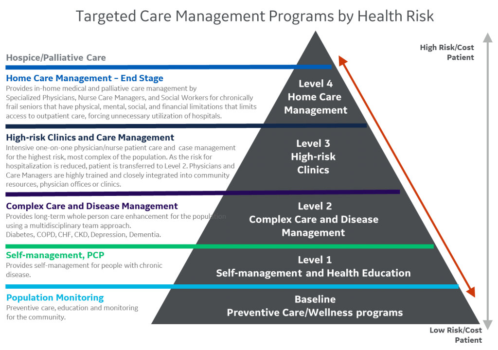 integrated_care_management-1024x720.png
