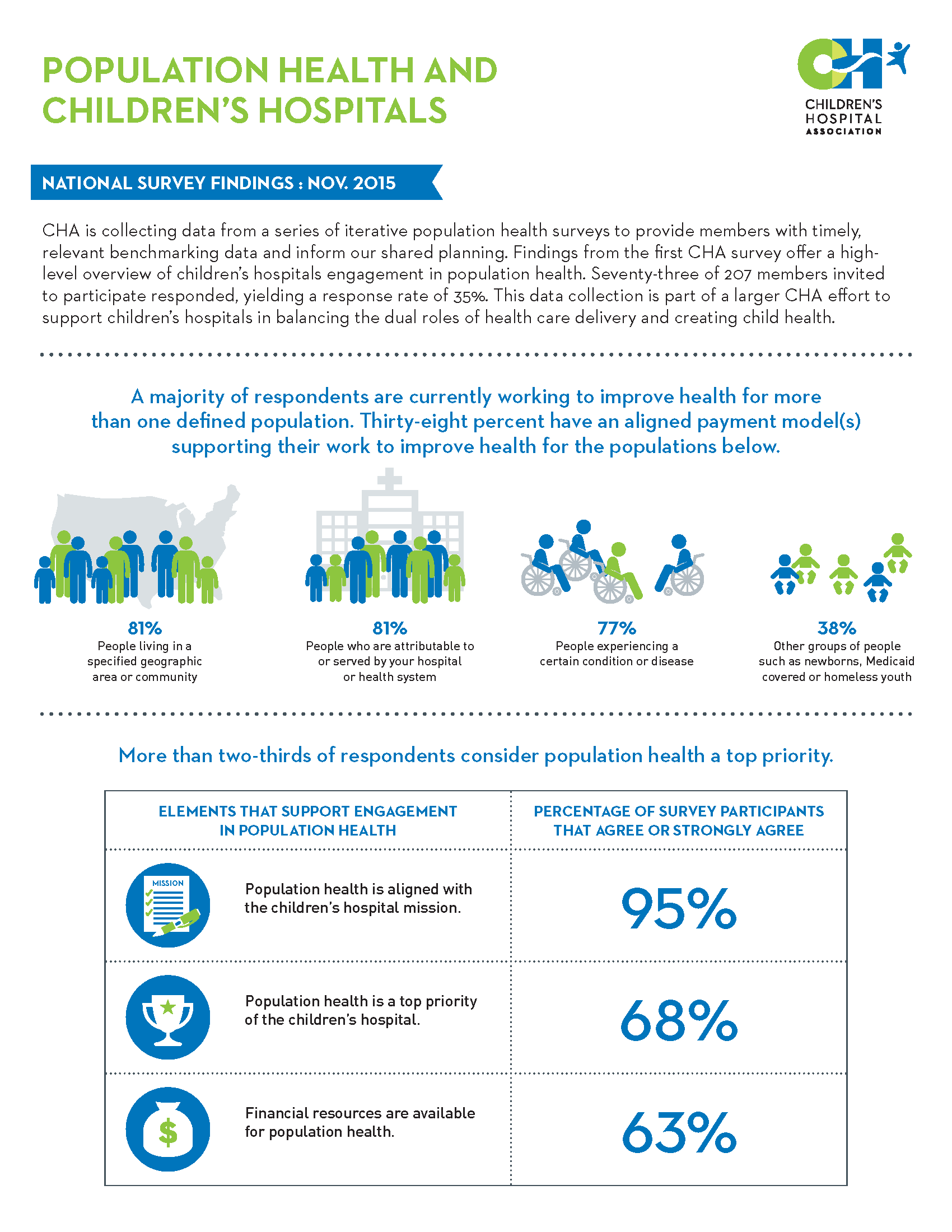 Ge Healthcare Partners Insight Infographic