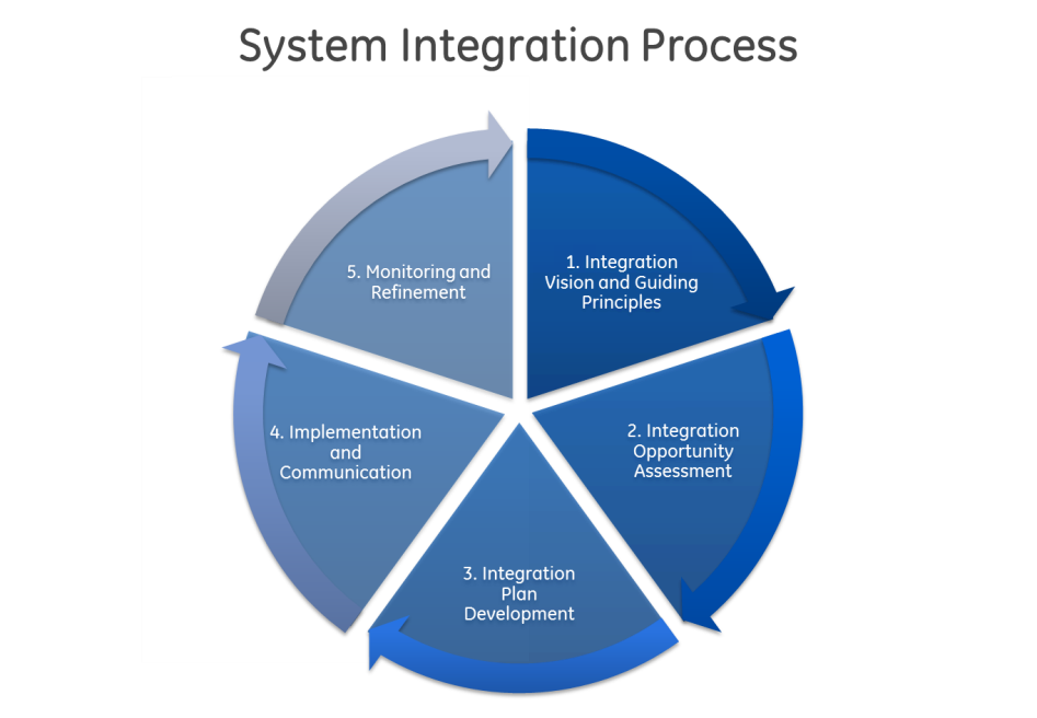 system_integration.png