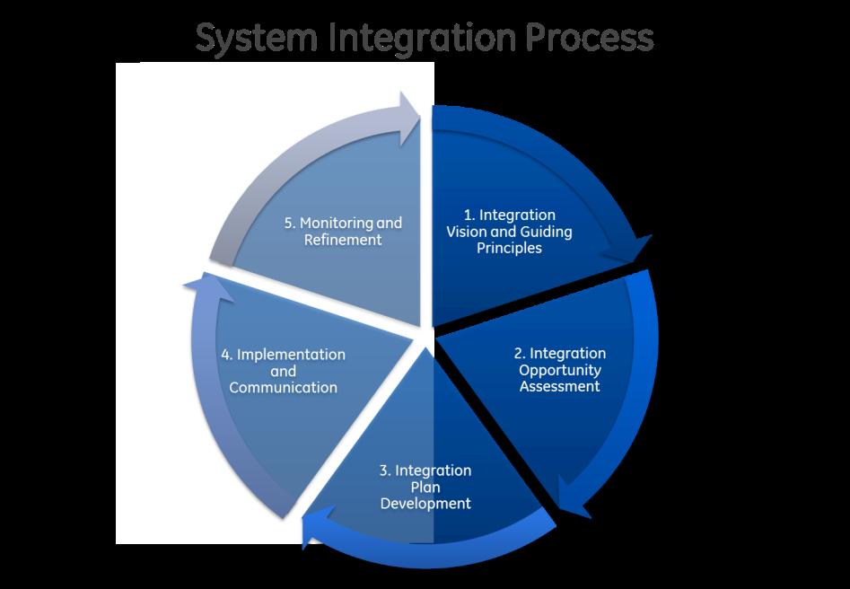 system_integration.png