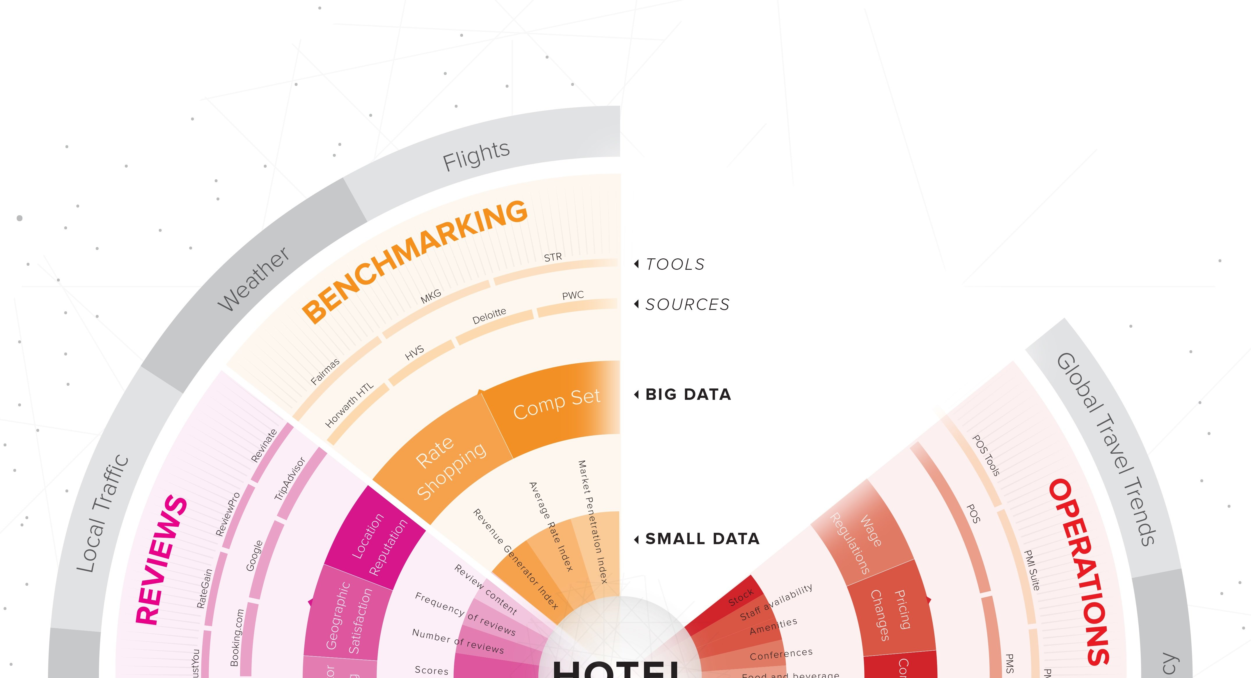 The Hotel Data Types Chart