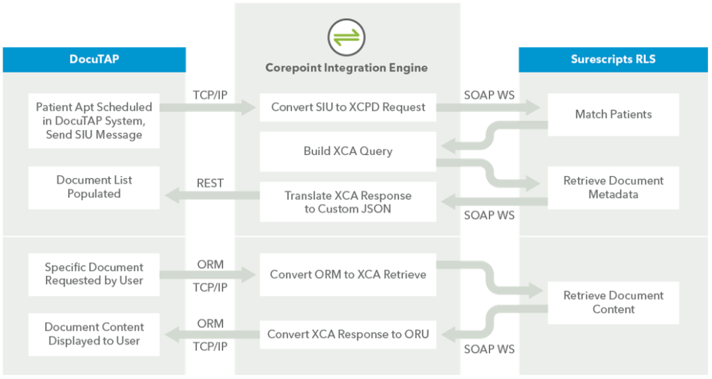 DocuTAP workflow with Corepoint Integration Engine