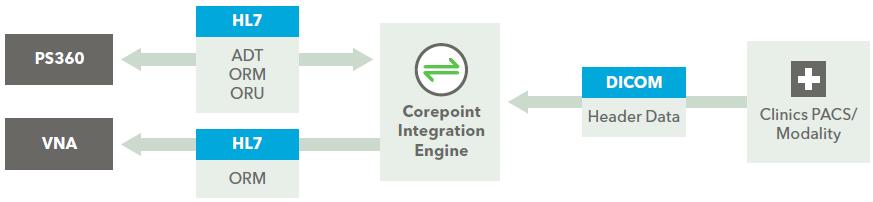 CIRA DICOM Solution Using Corepoint Integration Engine