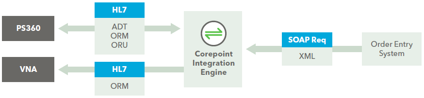 CIRA Web Services Solution Using Corepoint Integration Engine