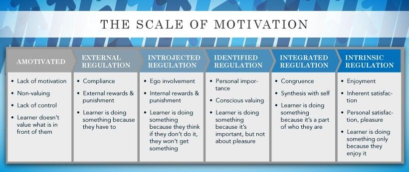 motivation-scale