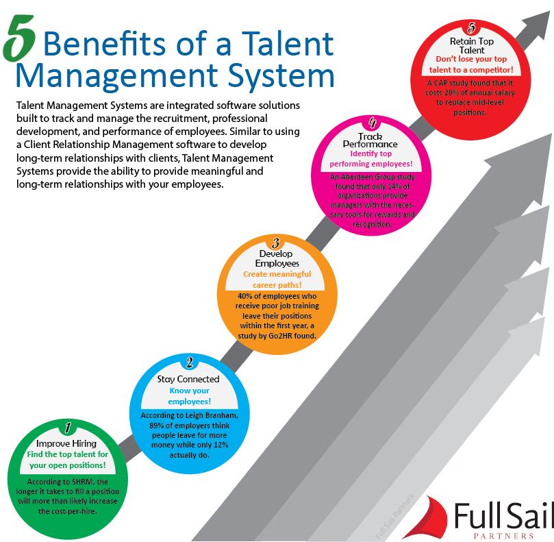 what is talent management Talent management refers to the anticipation of required human capital for an organization and the planning to meet those needs the field increased in popularity after mckinsey's 1997 research and the 2001 book on the war for talent talent management in this context does not refer to the management of entertainers.