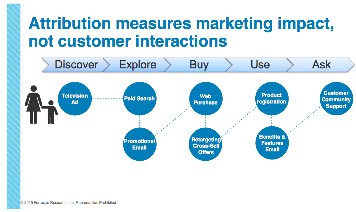Forrester 2015 - The Evolution Of Attribution Measurement