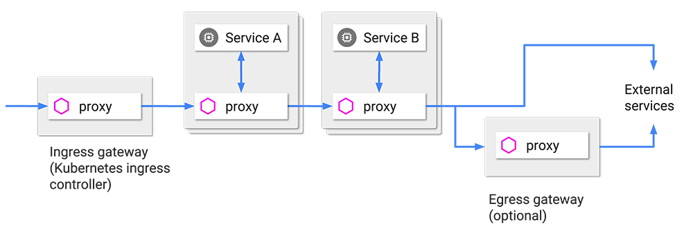 Istio: Canary Deployments, Dynamic Routing & Tracing