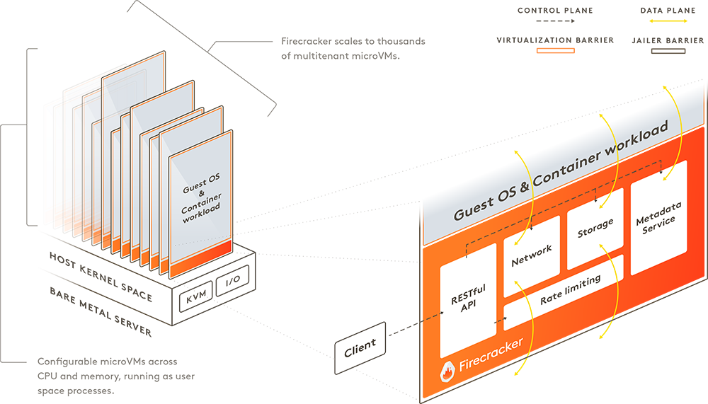 Amazon Firecracker: Isolating Serverless Containers and
