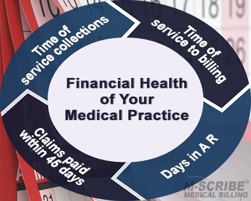 How to Check the Financial Health of Your Medical Practice - Featured Image