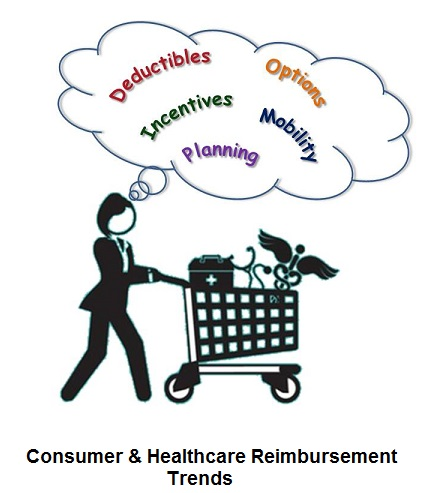 How Consumers are Driving Reimbursement Trends in Medical Practices - Featured Image