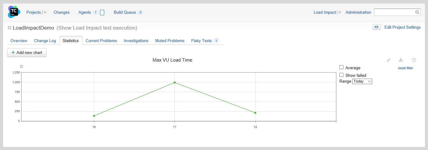 Load Impact TeamCity custom graph
