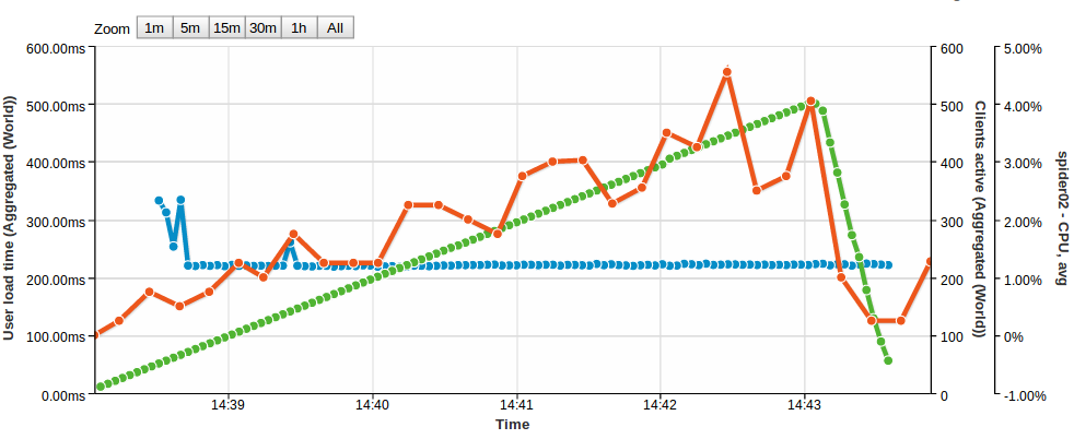 Performance testing Node.js with Load Impact