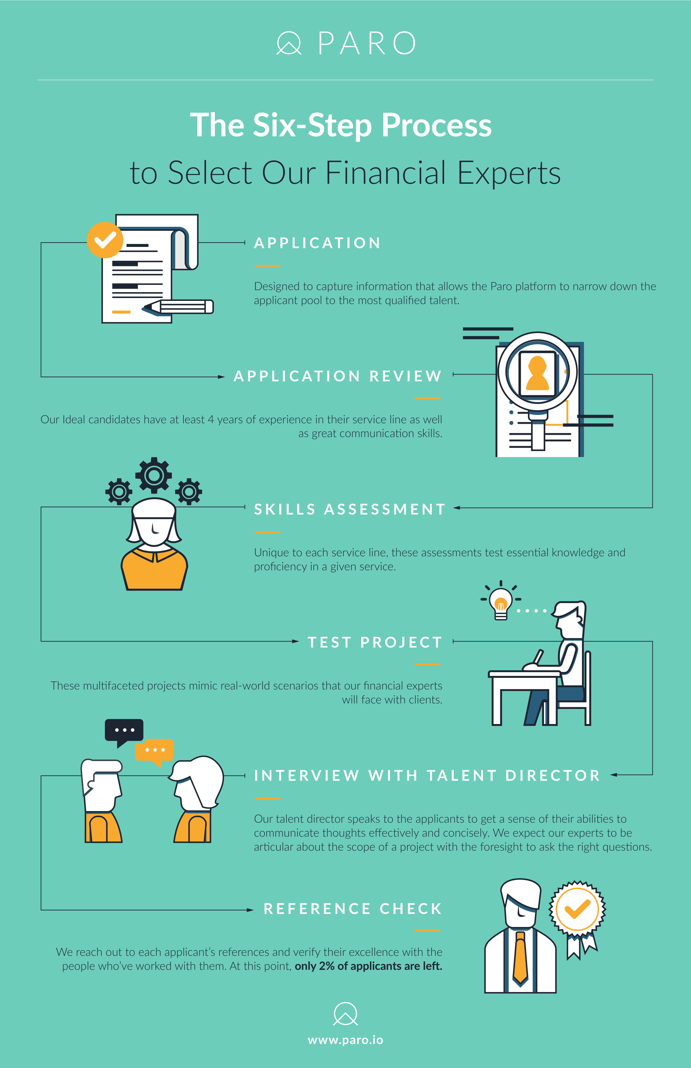 Paro-Infographic-Vetting-Process_v2-1