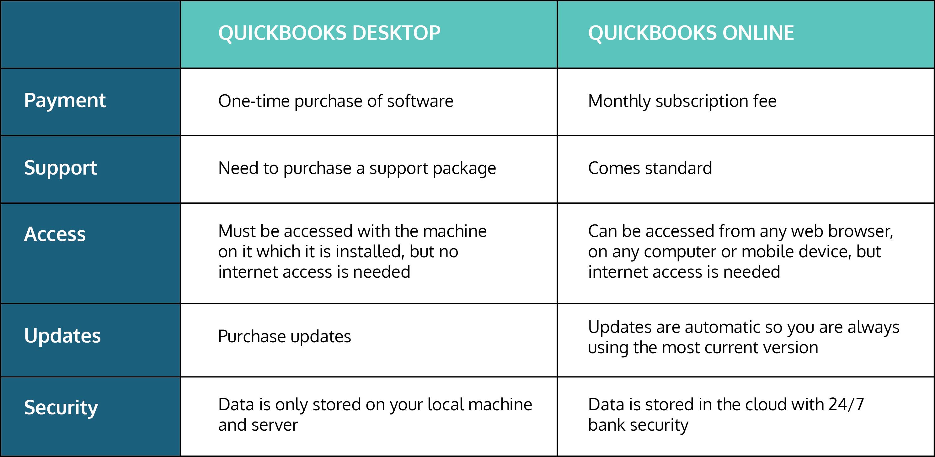 quickbooks online vs. quickbooks deskptop