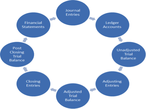 accounting_cycle