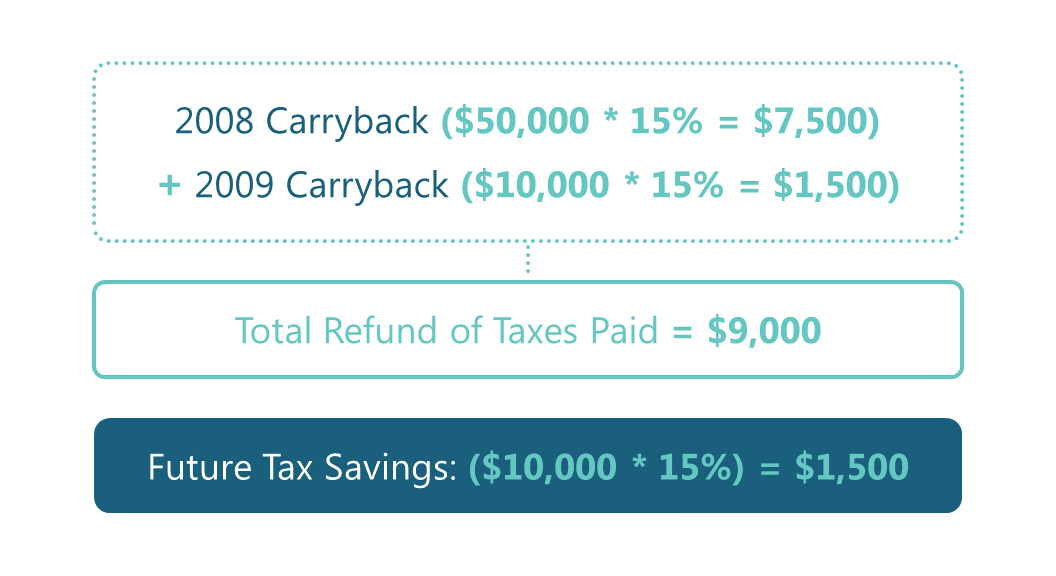 Tax Tips: Carrying losses Figure 3