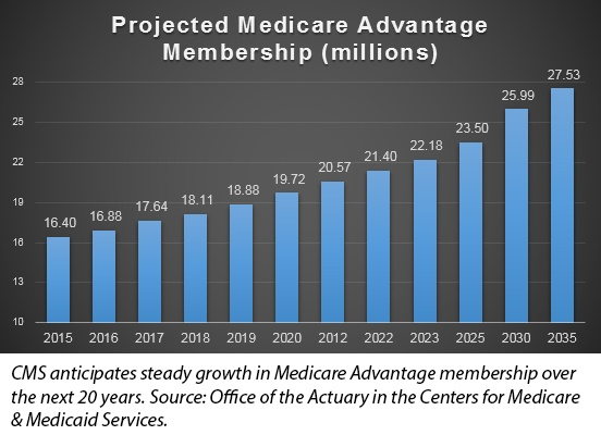 医疗保险优势