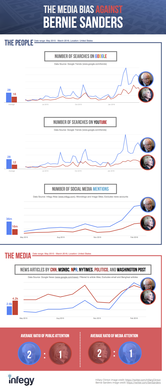 The media bias against Bernie Sanders examined in 4 charts