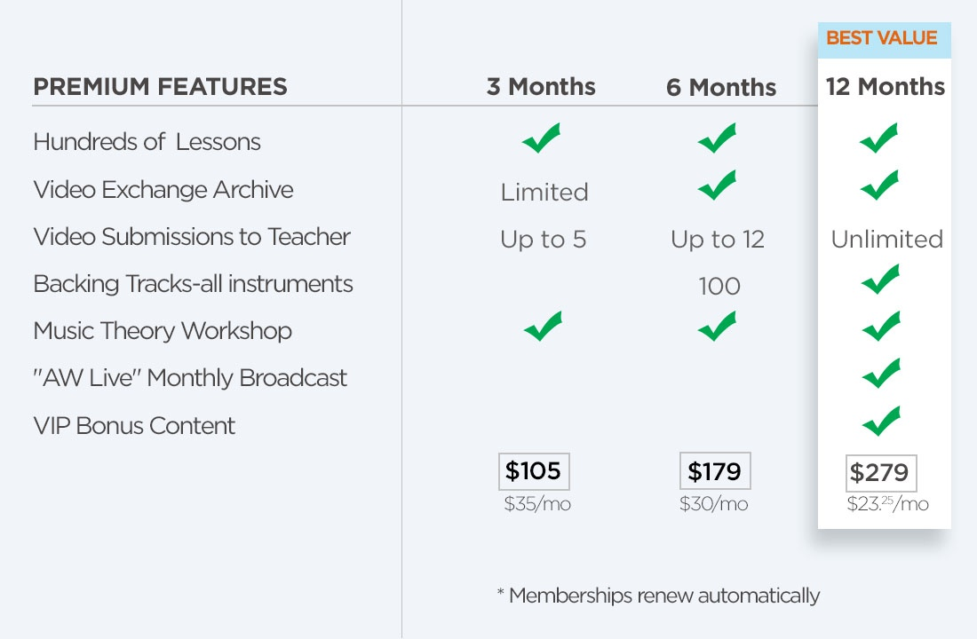 ArtistWorks | Music Lessons Online | Beginner to Advanced