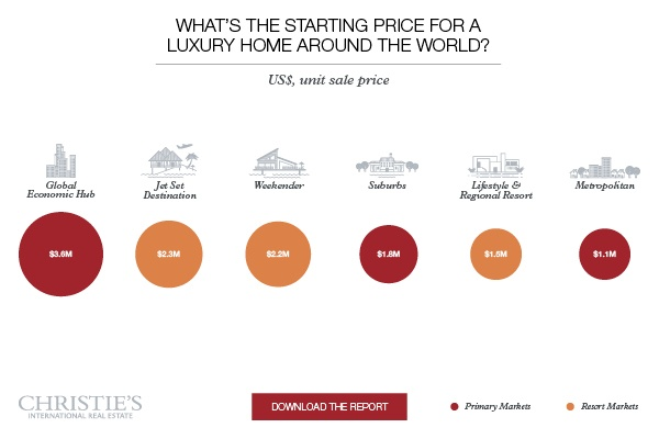 """The cost of luxury   across primary markets and resorts markets"""