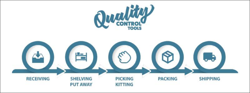 Warehouse Quality Control Flowchart