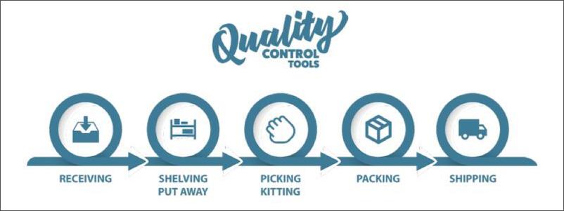 Warehouse Quality Control Flowchart