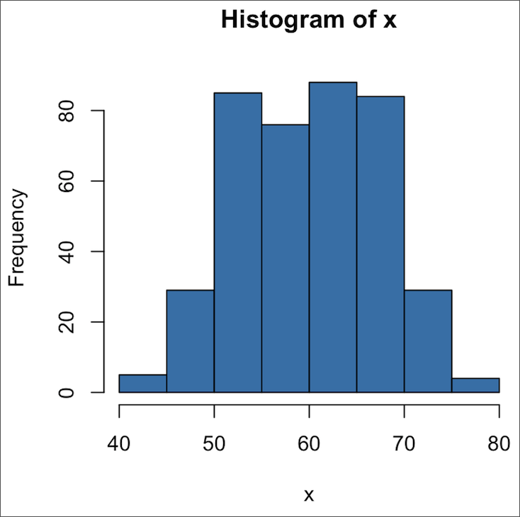 Warehouse Quality Control Histogram