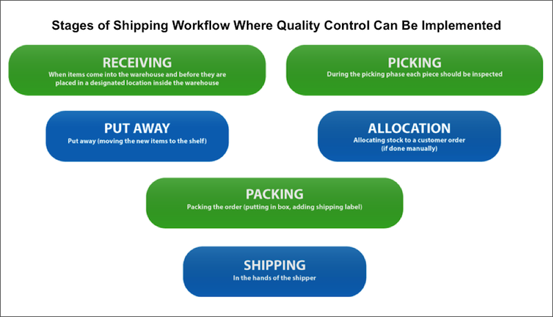 Warehouse Quality Control Workflow