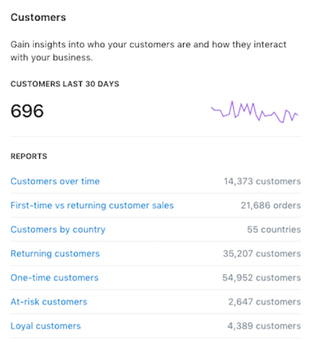 Shopify Analytics for Selling Internationally