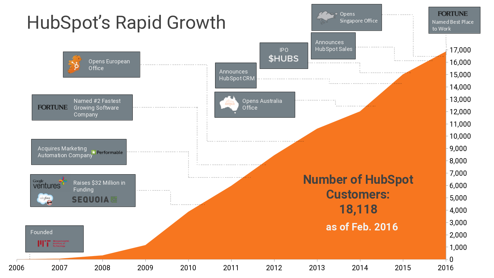 Hubspot_rapid_growth.png