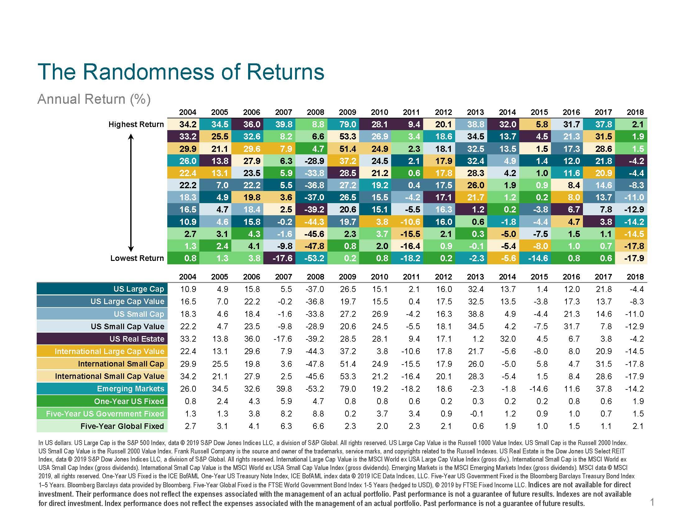 Randomness of Returns